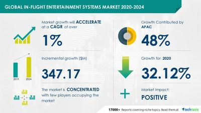 In-flight Entertainment Systems Market by Product and Geography - Forecast and Analysis 2020-2024
