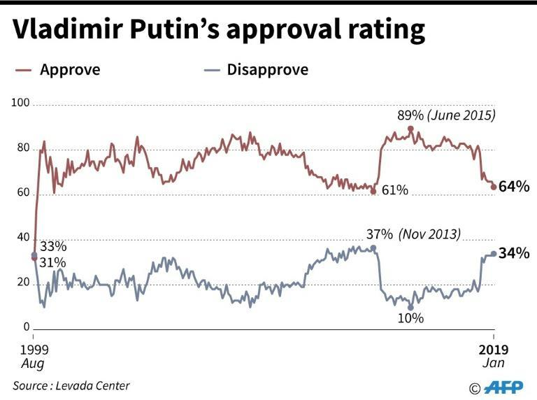 Vladimir Putin's approval rating