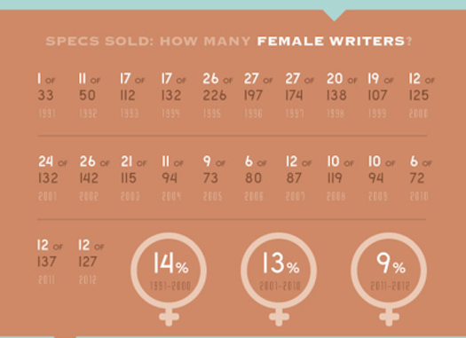 'Spexism': Sales of Female-Penned Spec Scripts Hit New Low