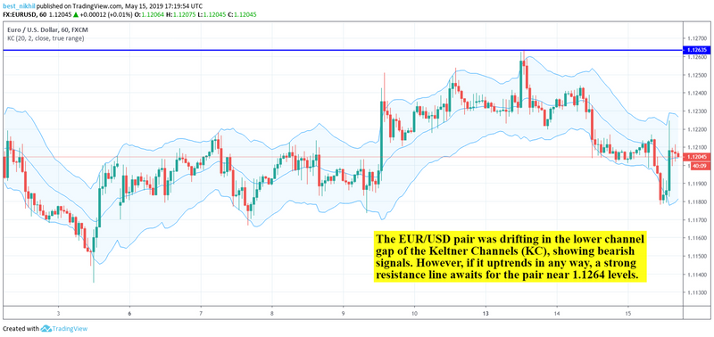 Forex Daily Recap – EUR/USD Suffered Massive Pullback