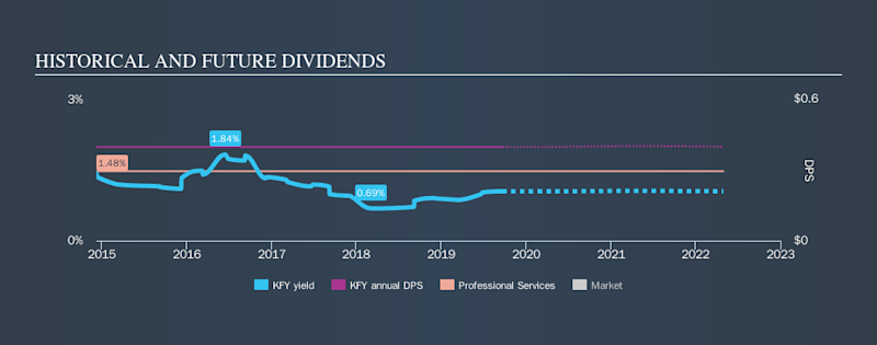 NYSE:KFY Historical Dividend Yield, September 22nd 2019