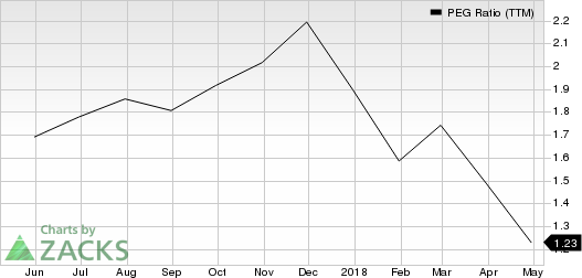 Top Ranked Growth Stocks to Buy for May 8th