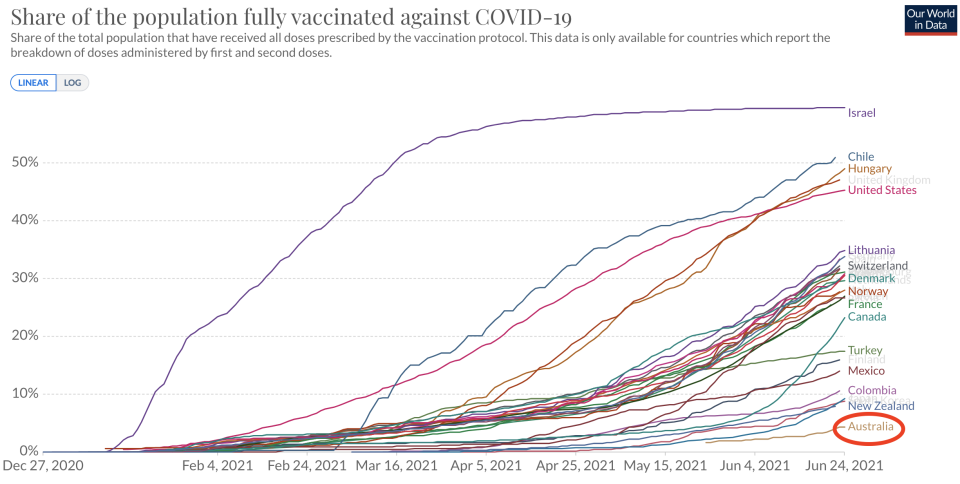 Australia is languishing badly when it comes to vaccinating its population against Covid-19. Source: Our World in Data