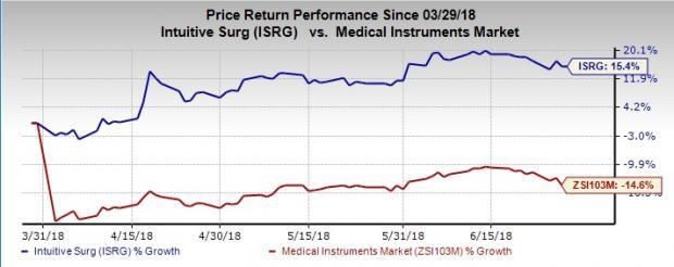 Stocks to Tap the Minimally-Invasive Surgery Market Boom:Intuitive Surgical (ISRG)