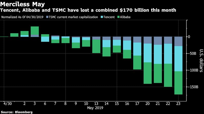 Emerging World's Three Biggest Stocks Are Now Down $170 Billion