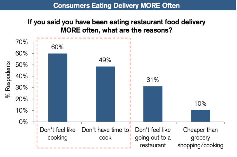 consumers more delivery