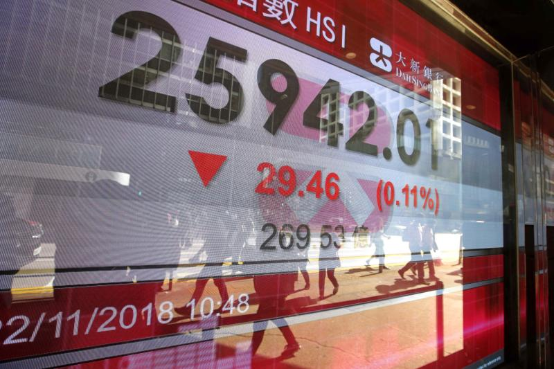 An electronic board displays the Hong Kong share index outside a bank In Hong Kong, Thursday, Nov. 22, 2018. Asian markets were mostly lower on Thursday as a mixed bag of data from the United States that could point to softening growth rattled investors. (AP Photo/Kin Cheung)