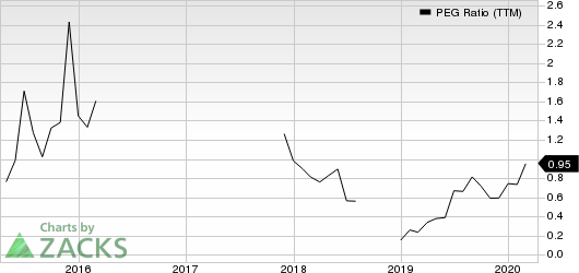 DAQO New Energy Corp. PEG Ratio (TTM)