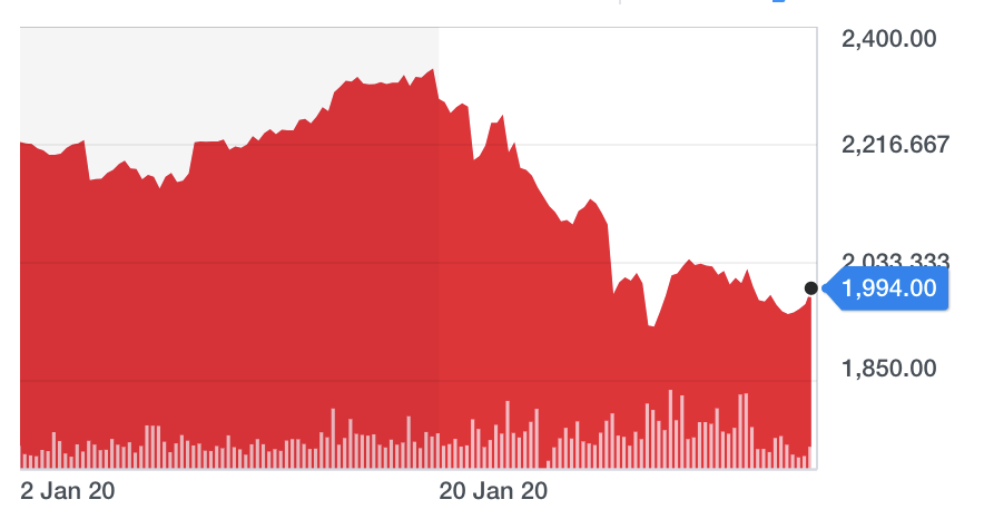 Shares in Burberry are down by more than 10% since the beginning of 2020. Chart: Yahoo Finance