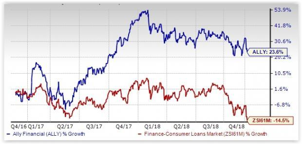 ally_20181210 why ally financial stock is an attractive investment option