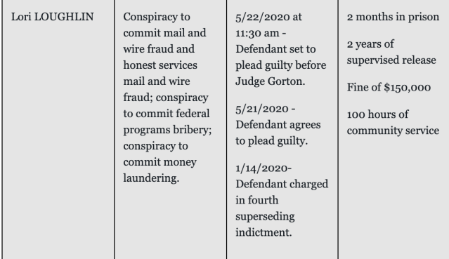 The U.S. Attorney's Office, District of Massachusetts has updated its website to reflect the plea agreement. (Screenshot: justice.gov/usao-ma)