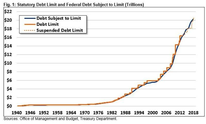 (Source: Committee For A Responsible Federal Budget)