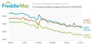 U.S. weekly average mortgage rates as of 10/22/2020