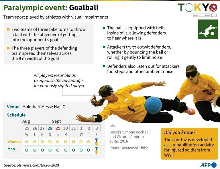 Goalball is one of the few Paralympic sports without an Olympic equivalent (AFP/John SAEKI)