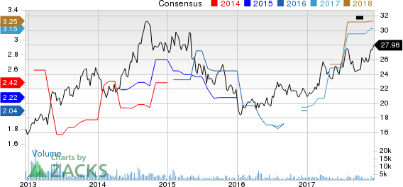 SK Telecom Co., Ltd. Price and Consensus