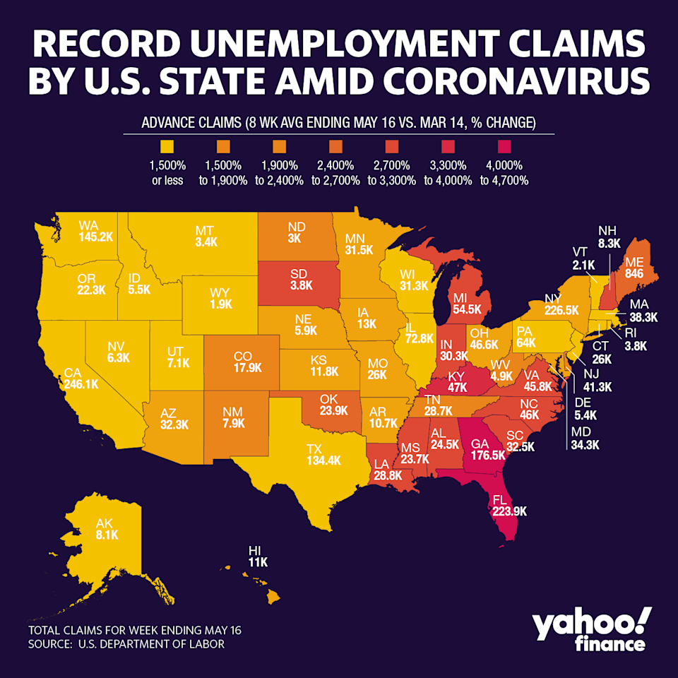Florida currently has the highest number of jobless claims. (Graphic: David Foster/Yahoo Finance)