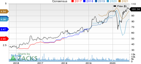 Garmin Ltd. Price and Consensus
