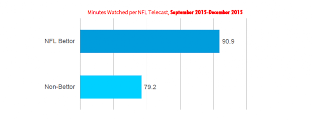 Nielsen study on NFL betting and TV ratings