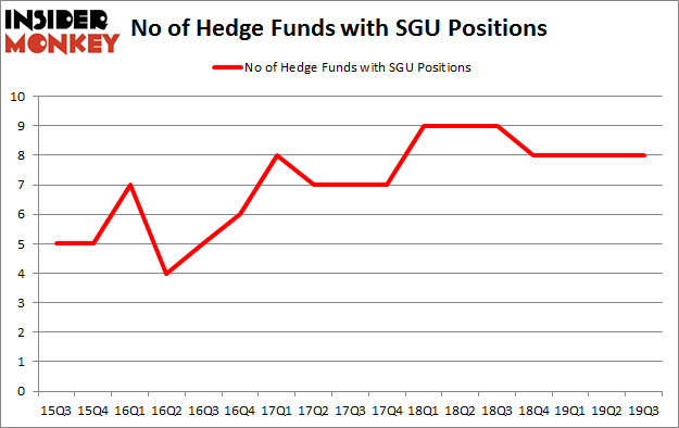 Is SGU A Good Stock To Buy?