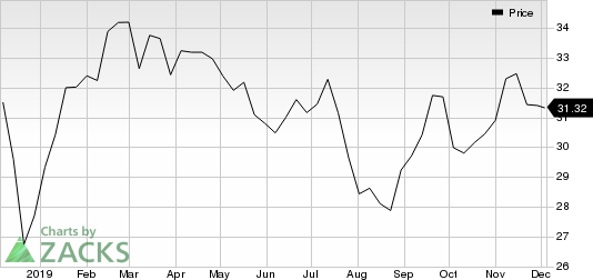 Suncor Energy Inc. Price