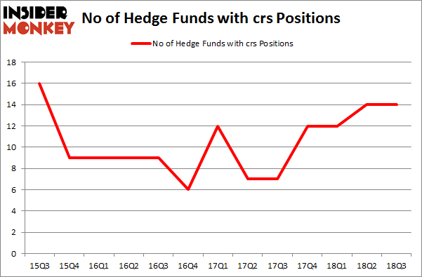 No of Hedge Funds with CRS Positions