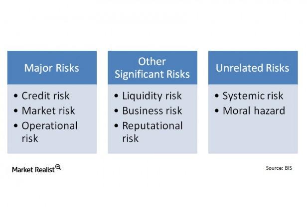 Must-know: The 8 types of bank risks