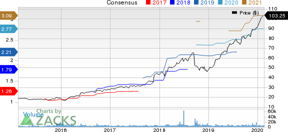 Copart, Inc. Price and Consensus