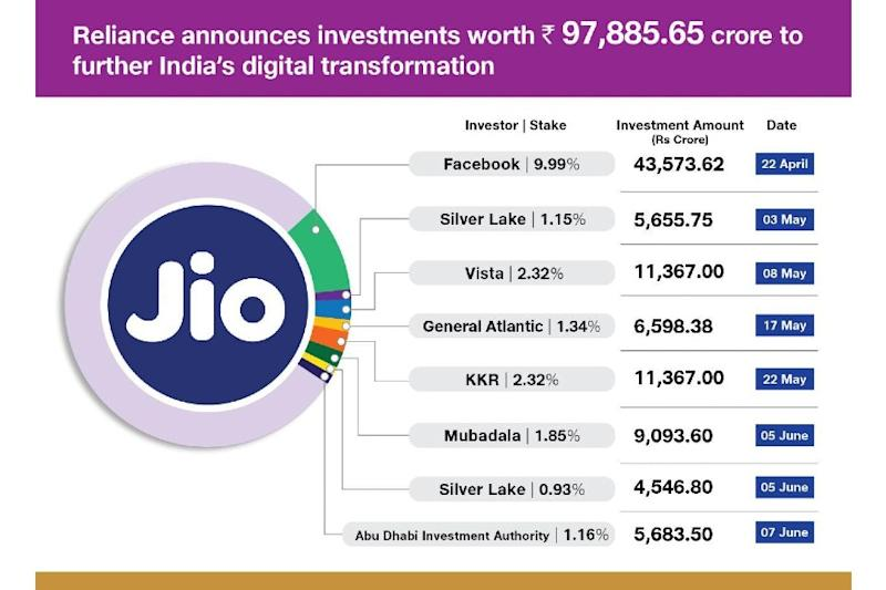 Jio Platforms-ADIA Investment Deal: What the Two Companies Said