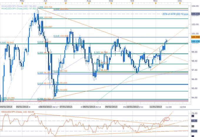 Forex_USD_Scalp_Bias_at_Risk-_Weekly_EUR_CHF_JPY_Ranges_to_Validate_body_USDJPY_DAILY.png, USD Scalp Bias at Risk- Weekly EUR, CHF, JPY Ranges to Validate