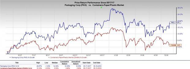 Packaging Corporation's (PKG) 25% hike in quarterly dividend to boost shareholder value and raise investors' confidence in the stock.