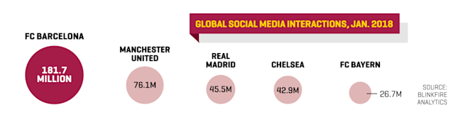 The Spanish soccer giant has an aggressive game plan to grow its sales—especially in the U.S.