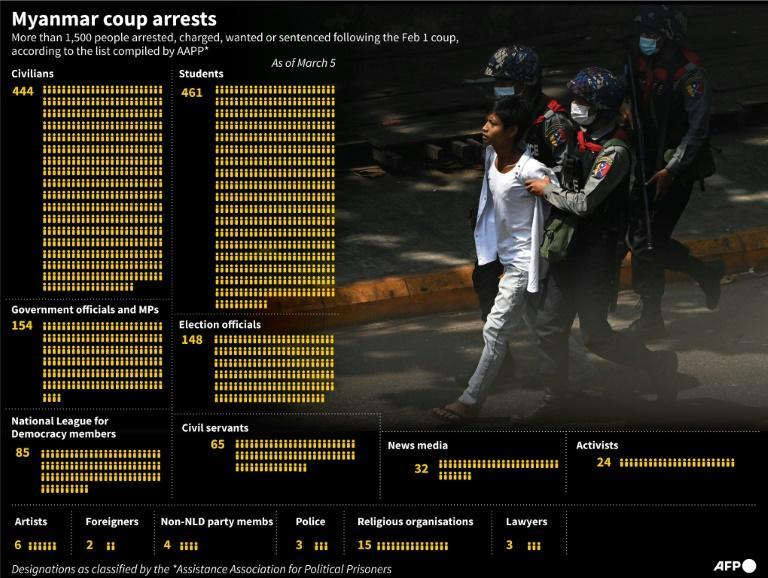 Breakdown of people arrested in Myanmar since the beginning of February 1 coup, as of March 5, 2021