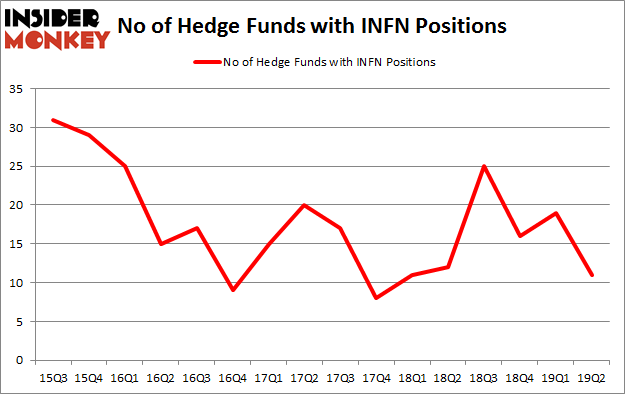 No of Hedge Funds with INFN Positions