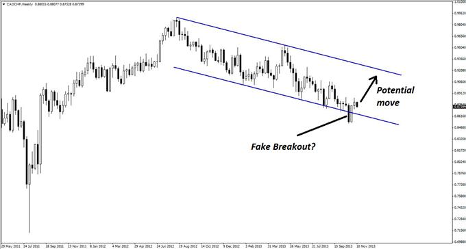 A_CADCHF_Long_with_Sky-High_Reward_body_GuestCommentary_KayeLee_November12B_1.png, A CAD/CHF Long with Sky-High Reward