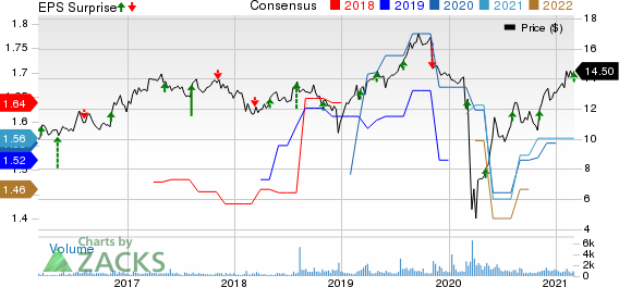 TriplePoint Venture Growth BDC Corp. Price, Consensus and EPS Surprise