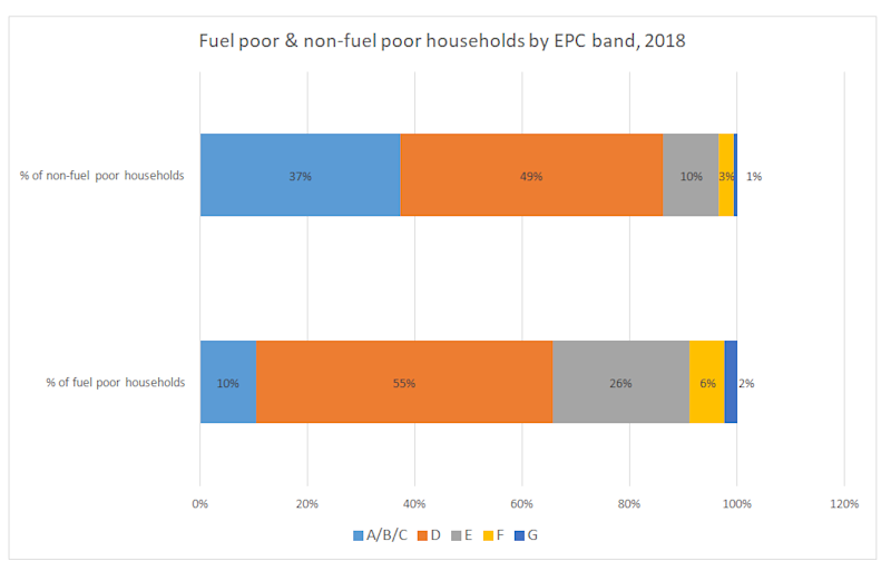 Graph showing fuel poverty statistics