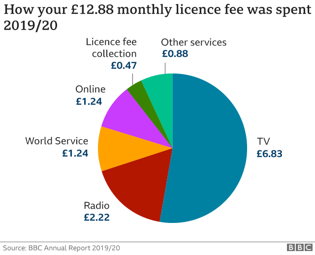 How the BBC licence fee is spent