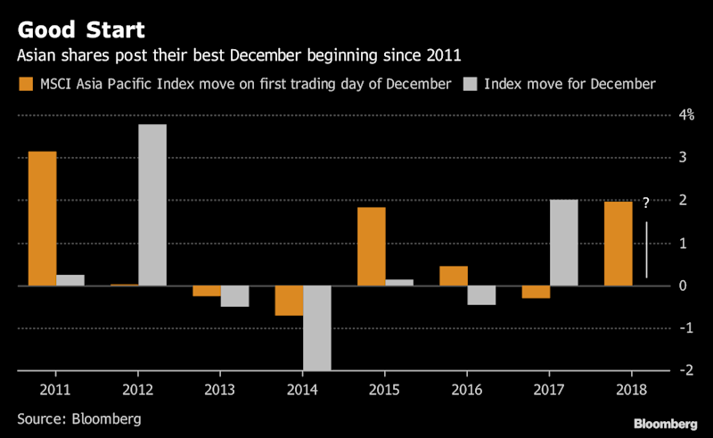 The Trump-Xi Trade Truce Stock Rally Lasted 24 Hours. Here's Why