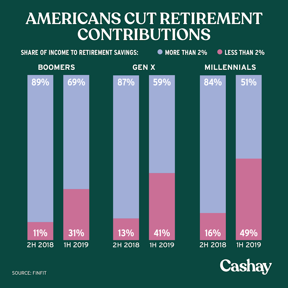 Millennials aren't contributing as much to their retirement. (Graphic: David Foster/Cashay)