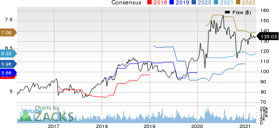 Citrix Systems, Inc. Price and Consensus