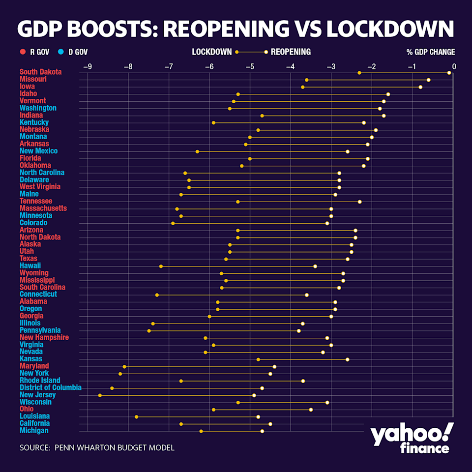 The forecast of states' GDP declines under lockdown and after reopening.