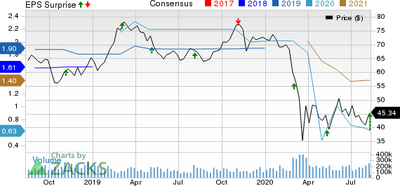 Inter Parfums, Inc. Price, Consensus and EPS Surprise