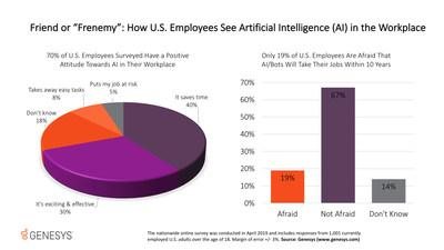 Genesys survey finds the majority of U.S. employees have a favorable view of artificial intelligence (AI) at work.
