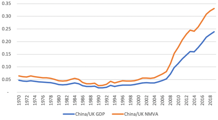 Graph comparing Chinese and UK per capita GDP with and without measuring changes