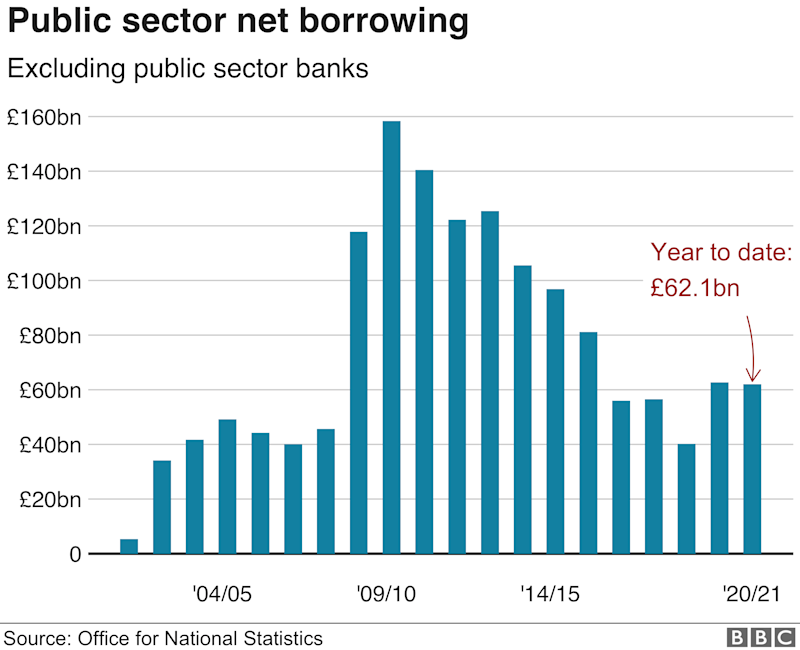Public sector net borrowing chart