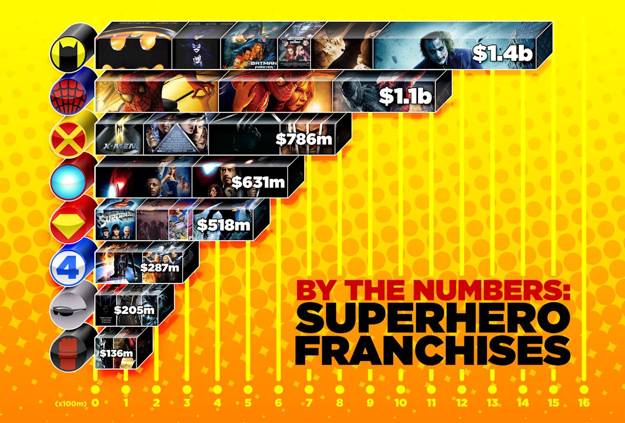 """Take a look at how the different franchises match up to each other in our original infographic.   <a href=""""http://media.zenfs.com/en_us/Movies/PhotoG/numbers-superhero-franchises-infographic-2011-59874.jpg"""" target=""""_blank"""">View the Full-Size Infographic >></a>"""