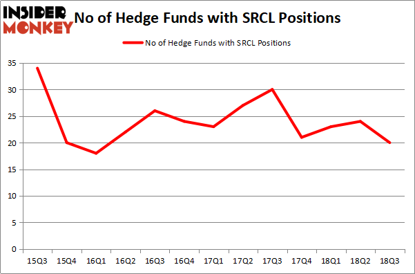 Stericycle Inc (SRCL): Are Hedge Funds Right About This Stock?