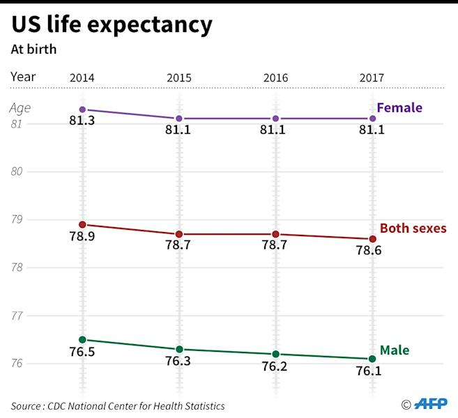 Chart showing comparing life expectancy at birth in the US 2014-2017