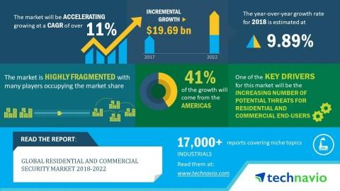 Global Residential and Commercial Security Market 2018-2022 | Evolving Opportunities With NICE and Axis Communications | Technavio