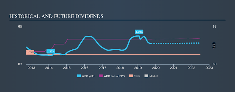 NasdaqGS:WDC Historical Dividend Yield, September 28th 2019